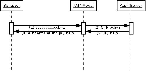 Sequenzdiagramm der ArduKey-Infrastruktur